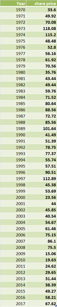 Altria share price 1970-2017
