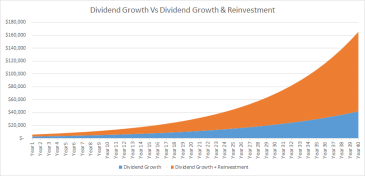 dividendcompoundgrowth